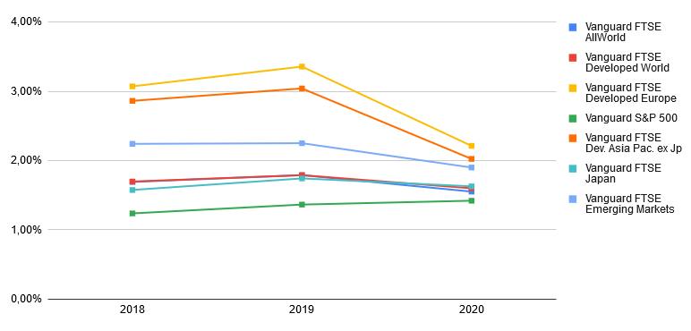 ETF Renditen 2018-2020